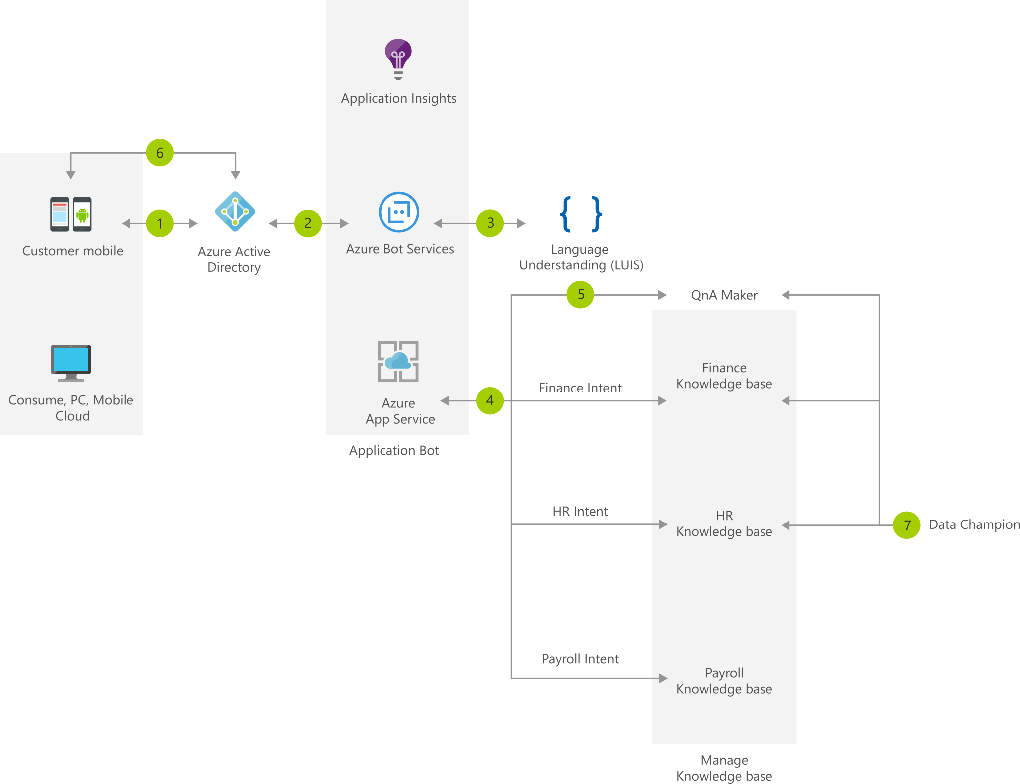 FAQ Chatbot with data champion model